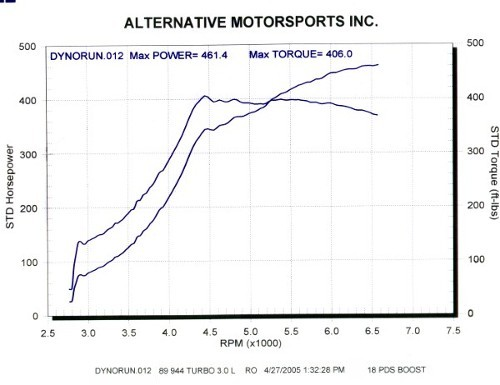 DYNO CHARTS at LINDSEY RACING - Your Porsche Performance